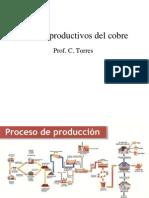 1 Proceso Del Cobre