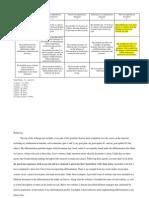 differentiation portfolio rubric