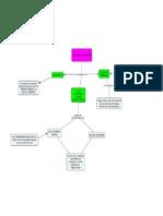 Mapa Conceptual Sistema de Recompensa