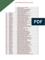 Listado Socios y Socias Sindoc (16 Octubre 2014)