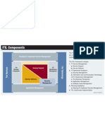 ITIL Components