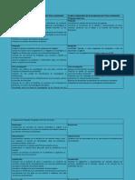 Cuadro Comparativo Programas Candidatos a Decano 2015-2018