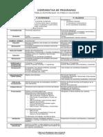 Comparativa Programas - Iglesis Vs. Echenique