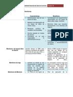 Monitoreo Tabla Comparativa