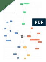 sample mind map for bolt