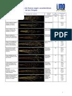 Analisis de Aceros Según Los Tipos de Chispas