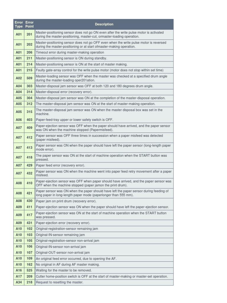 riso rz 370 коды ошибок