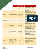 tabela de alimentos funcionais