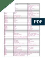 Short Cut Key in Excel