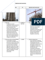 High Rise Concrete Construction vs High Rise Steel Construction