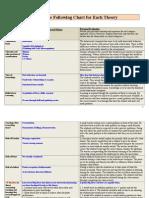 edu 542- web notes
