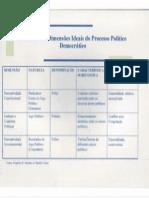 33 Dimensoes Ideais Do Proc Pol Democratico