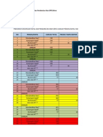 Data Monitoring Pelabuhan Ppi Birea