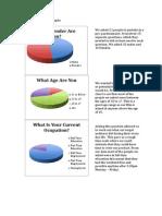 Pre Questionnaire Graphs