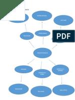 Diagrama de Conceotos Basicos