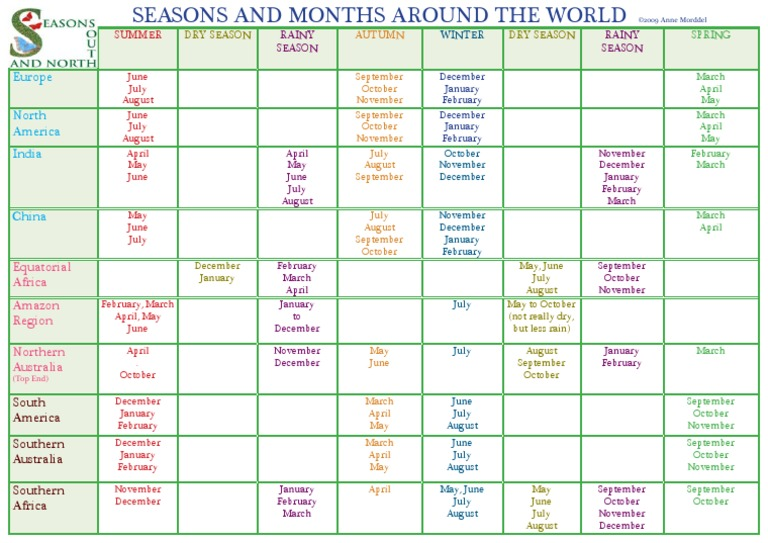 Vector Illustration Seasons Seasonal Chart Year Stock ... |Seasons Chart With Months