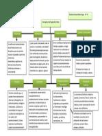 mapa conceptual conceptos de segundo orden