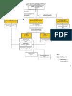 Carta Organisasi GS 2010
