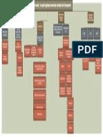 La Situación Del Mercado y Las Principales Tendencias Actuales Del Transporte