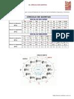 Teoría musical - Circulo de Quintas