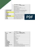 Copy of pdms command-2.xls