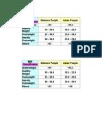 BMI Classification