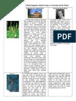 Descrição Dos Florais de Bach Segundo o Bach Center e Os Escritos Do Dr