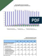 Grafic Str PIB Forme Propr