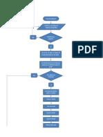 Digrama Fabricación Del Papel