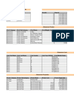 Sales Analysis Sheet