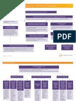 Pleadings & Motions Flow Chart