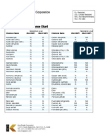 HDPE Chemical Resistance Chart