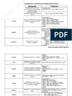 Propiedades de Elementos y Controles de Formulario en Html5