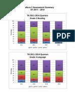 terranova 3 assessment summary sy 2011 2014