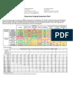 Castings vs Forging Comparison Chart
