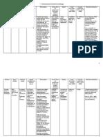 Projets proposés par la France à la task force de l'UE pour l'investissement