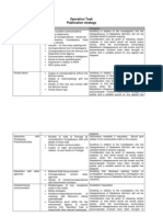 Operation Task Publication Strategy