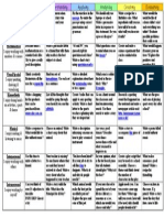 Blooms and Gardners Writing Matrix