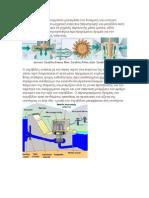 Ο υδροστρόβιλος (τουρμπίνα) μετατρέπει την δυναμική και