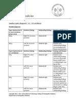 diagnostique osteo rachis lombaire.pdf