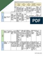 Matriz de Integración de Los Niveles de Concreción Curricular