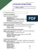 Classification Des Antibiotiques