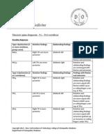 diagnostique osteo rach dotsal.pdf