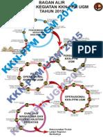BAGAN-ALIR-TAHAPAN-KKN-PPM-UGM-2015-3