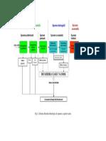 Schema Fluxului Tehnologic de Epurare a Apelor Uzate