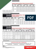 201106220302dynabolt Performance Tables