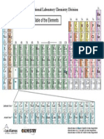 Periodic Tablessdfds