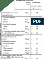 Full Page PhoBrospan codeto