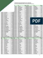 Distancias en Kilómetros Entre Ciudades de Honduras 1