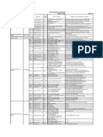 C7000 ICP List